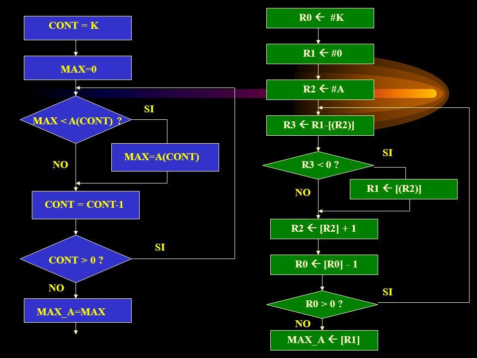 R0  #K CONT = K. R1  #0. MAX=0. R2  #A. SI. MAX < A(CONT) R3  R1-[(R2)] SI. MAX=A(CONT)